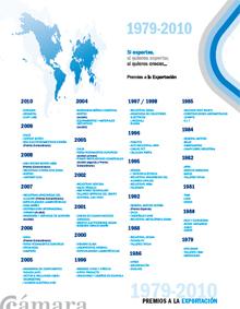 Descargar el dossier de las empresas premiadas en los Premios a la Exportación 2010