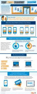 Más del 80% de los consumidores se va de compras con su smartphone