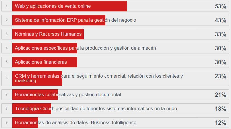 resultados-encuesta-herramientas-disponibles